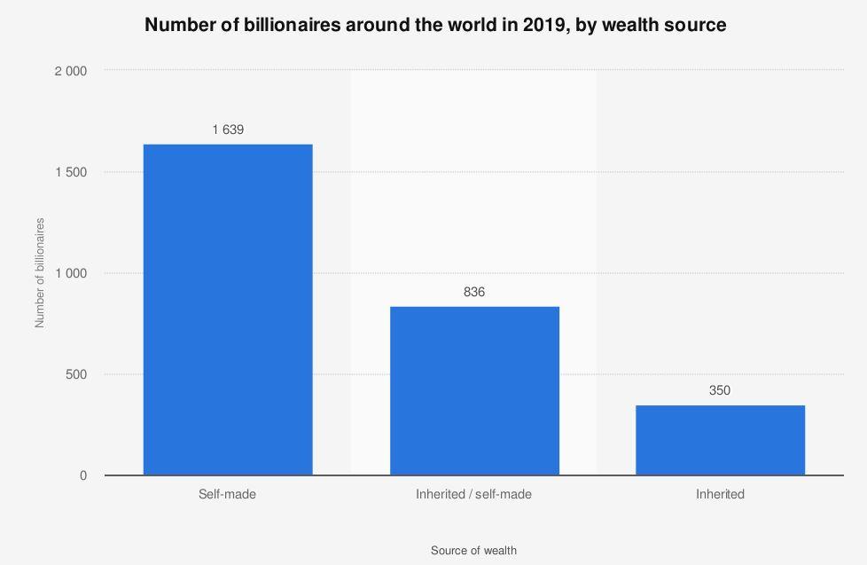 self made billionares worldwide